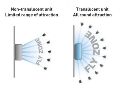 range-of-attraction